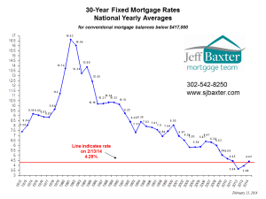 30 Year Fixed Rate Mortgages Yearly Avg History - 02 13 14