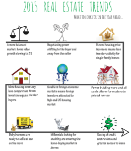 2015 Real Estate Trends