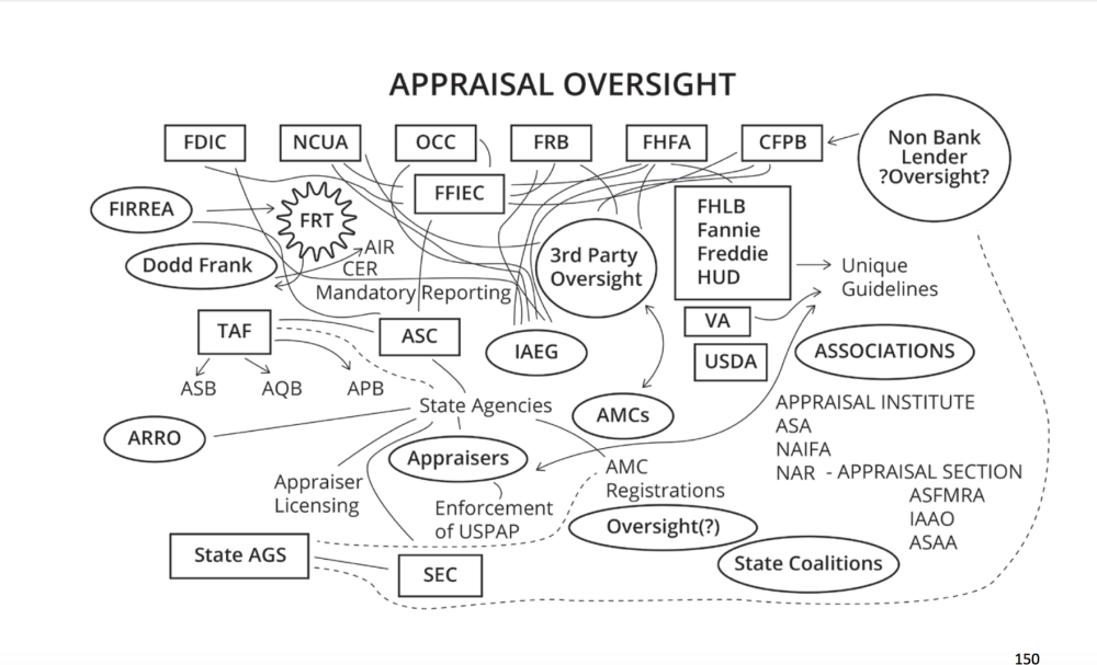 appraisal-oversight